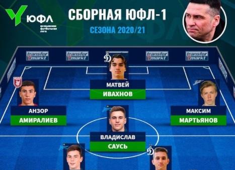 ЮФЛ и Transfermarkt определили сборные российских надежд по итогам сезона - фото