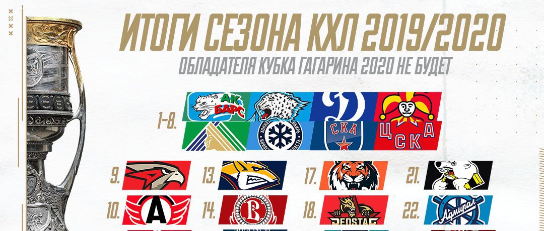 КХЛ не станет определять чемпиона лиги и победителя Кубка Гагарина - фото