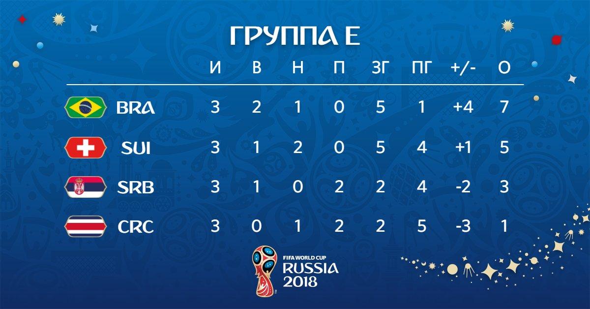 Швейцария сыграла вничью с Коста-Рикой и вышла в 1/8 со второго места - фото