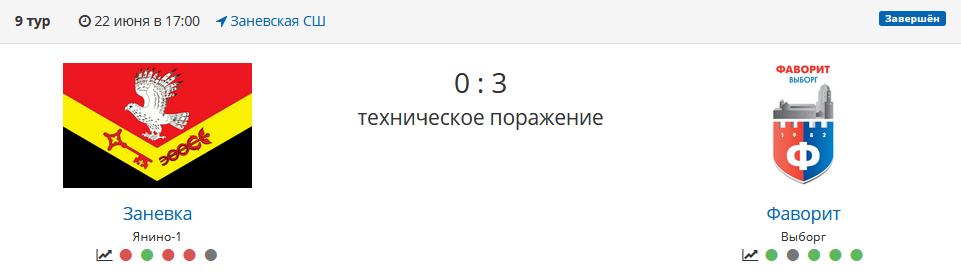 Матч первенства Ленинградской области Заневка - Фаворит
