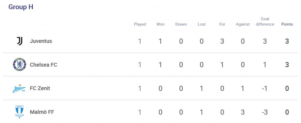 Группа Зенита в Лиге чемпионов после 1-го тура