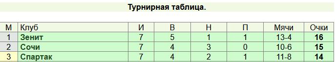 Таблица РПЛ после 7-го тура в прошлом сезоне