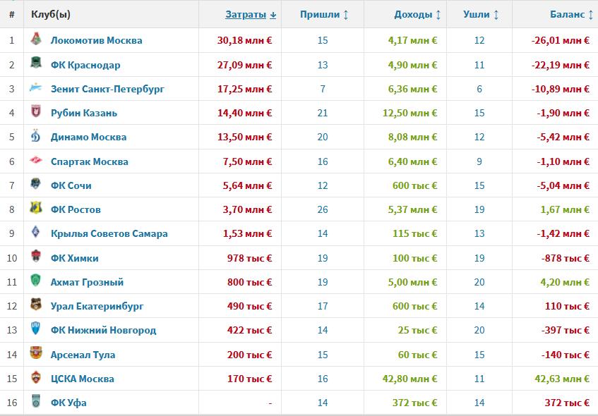 Локомотив потратил больше всех в РПЛ в летнее трансферное окно