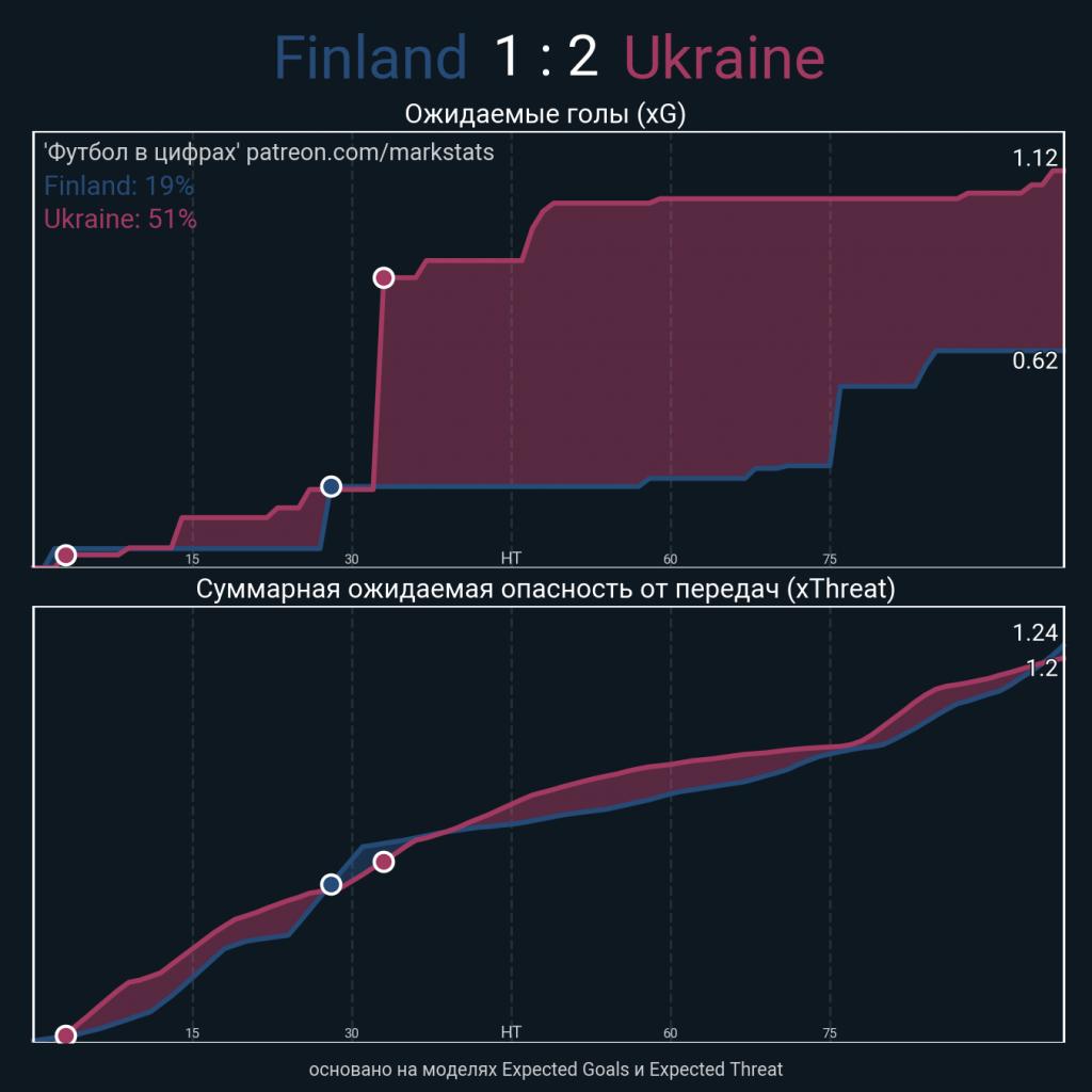 Расклад статистики в матче Финляндия - Украина (1:2)