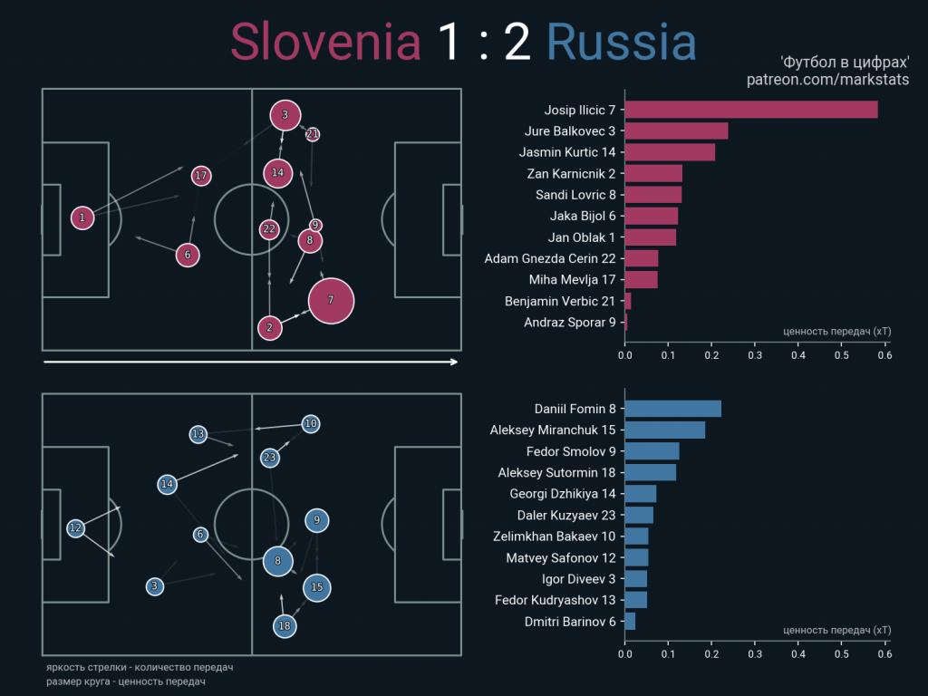 Даниил Фомин – лучший игрок сборной России по продвижению мяча вперед в матче против Словении