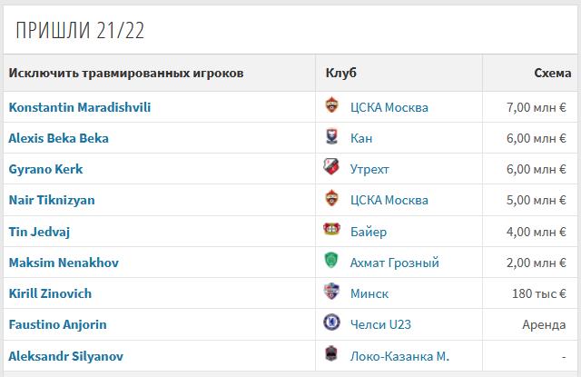 Кого подписал Локомотив в летнее трансферное окно?