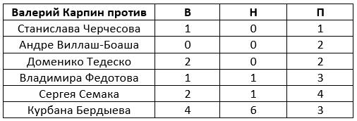 Карпин против конкурентов в сборной России